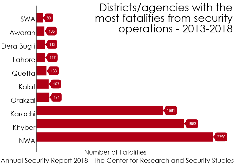 Annual Security Report 2013-2018 – Counterterror Operations